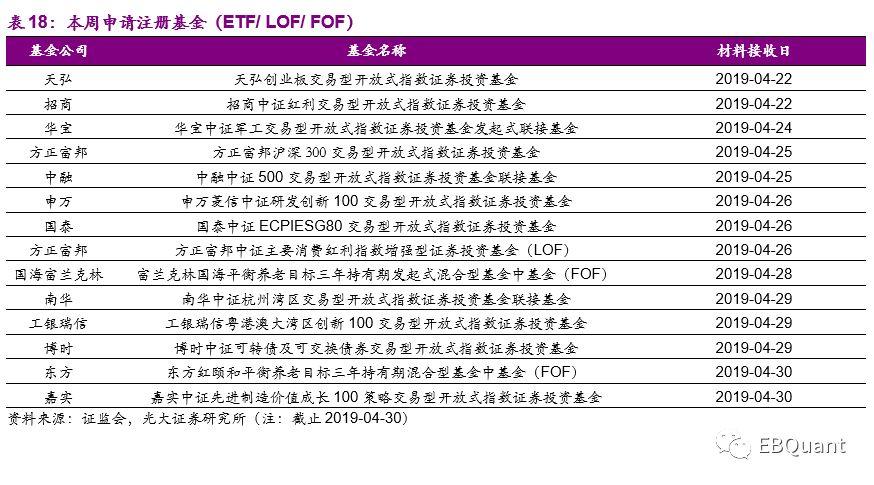 ETF份额逆市增长 一周资金净流入近150亿元