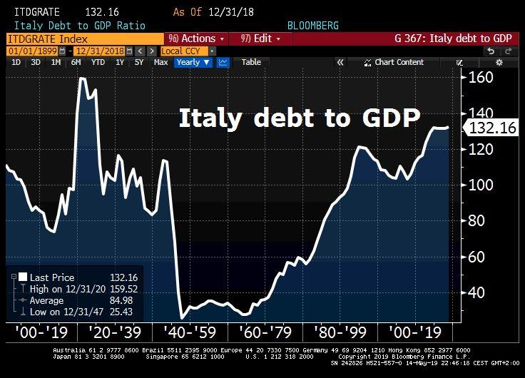 意大利和汽车关税成两大不安因素 欧元有大麻烦?