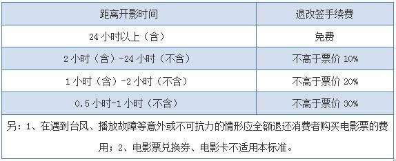 深圳实现电影票退改签 买了电影票去不了就退呗