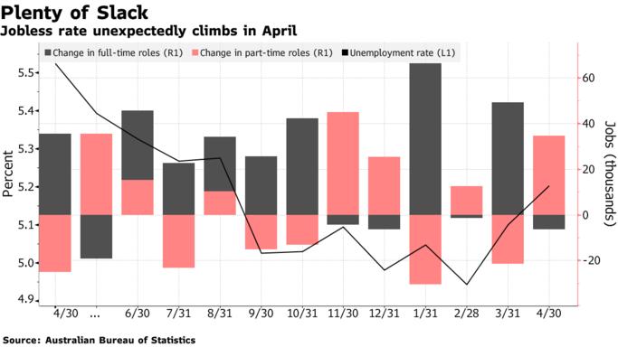 澳失业率意外上升 下月澳洲联储恐难逃降息命运?
