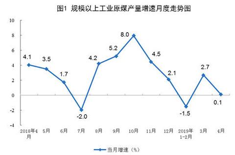 现货天然气直播室:4月份原油生产有所回落,进口增加、价格走高