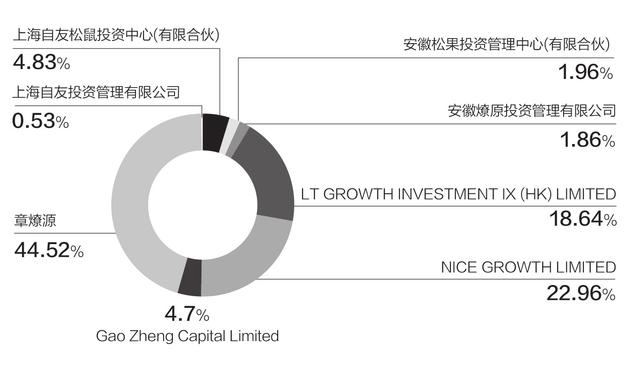 ▲三只松鼠主要股东数据来源:公司公告 邹利制图
