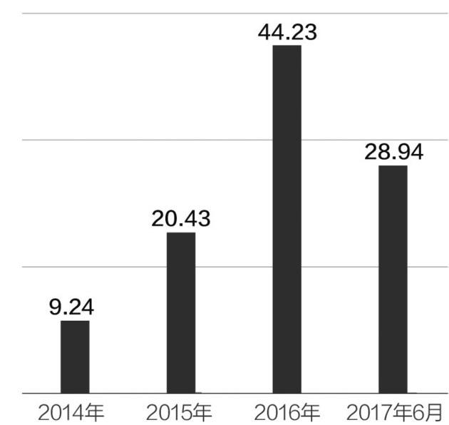 ▲三只松鼠近四年营业收入(单位:亿元)数据来源:公司公告 邹利制图