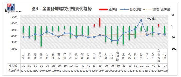 今日钢坯价格唐山上涨,下周钢价会涨吗?