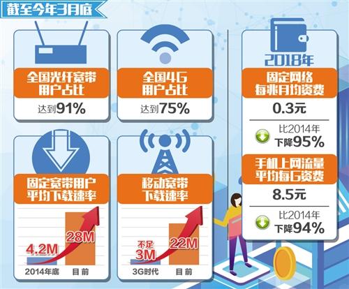携号转网11月30日前全国实现 网速大幅提升,资费水平持续降低