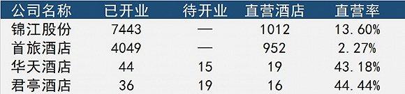 君亭酒店IPO拟募资逾3亿元 直营模式下盈利压力加大