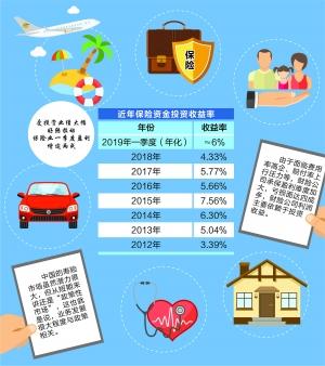 保险业首季利润增两成 年化投资收益率近6%