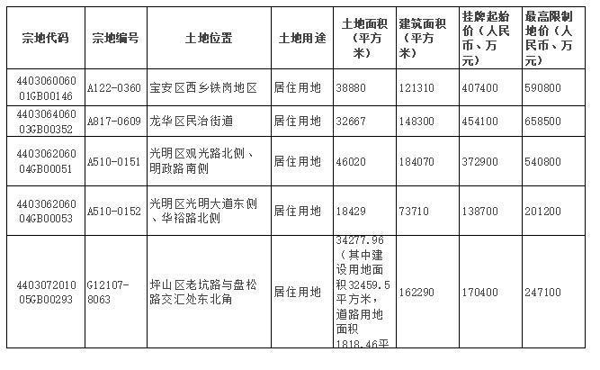(數據來源:深圳市土地房產交易中心)