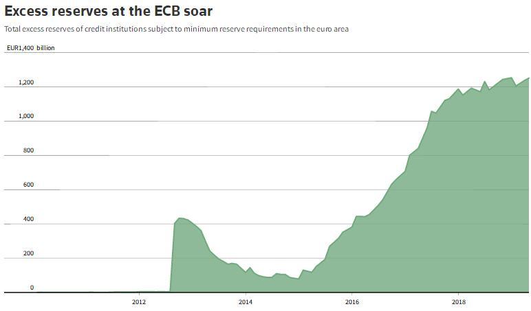 盘点!当前欧洲央行还有哪些对抗经济颓势的杀器?
