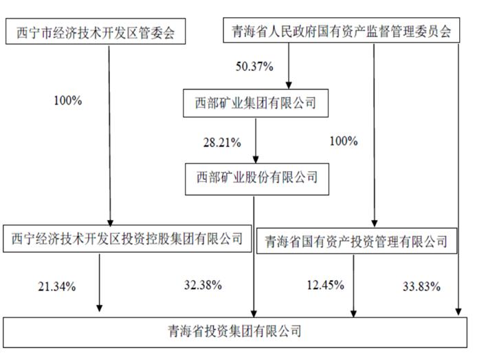 青投集团财务恶化 28亿债务逾期面临416亿偿债压力