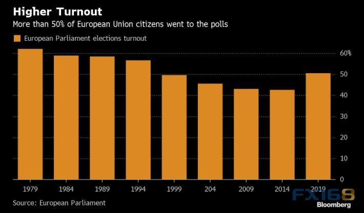 欧洲议会选举结果即将出炉!警惕全球市场剧烈波动