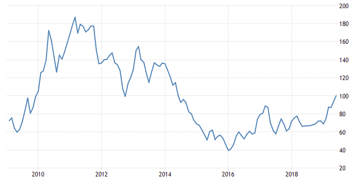 澳新货币暂获喘息 铁矿石价格大涨给澳元带来支撑
