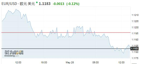 美元微升市场波澜不惊 欧元涨势已是难以为继