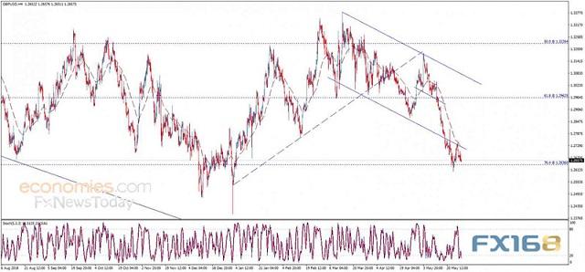 英国脱欧传来最新声音 欧元、英镑、日元交易分析