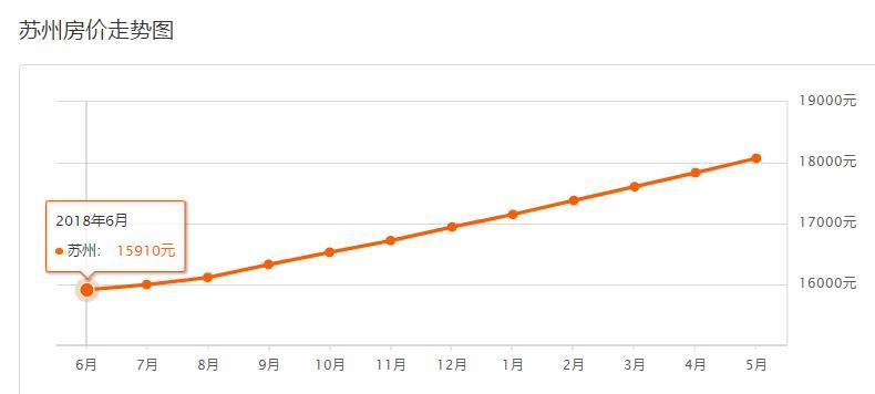 苏州二手房均价走势图 来源:安居客官网