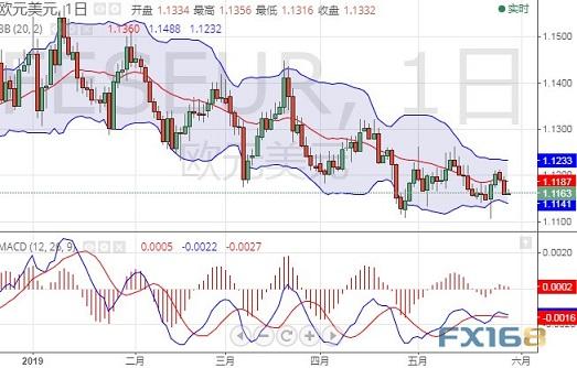 欧元还要跌?Dailyfx最新欧/美和美/日操作建议