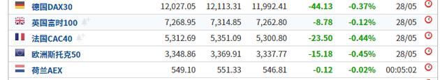 美国10年债收益率狂泄创19个月新低