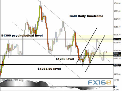 美元直逼98黄金急跌逾10美元 比特币竟跃升10%,外汇交易交易量