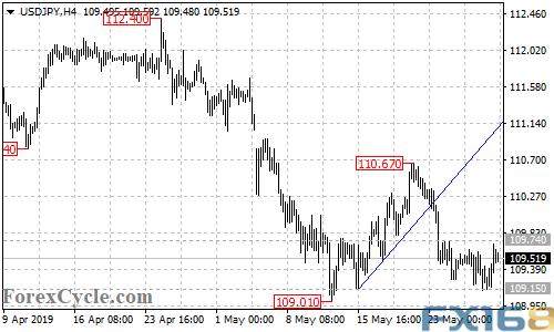 今晚美联储二把手讲话恐搅动市场 欧元、英镑分析