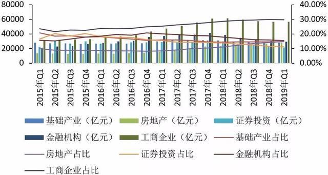 2019 1季度 經濟_2019年第一季度中國宏觀經濟報告 上