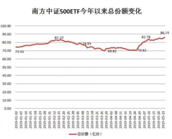华润元大中创100、易方达深证成指ETF等7指基临清盘