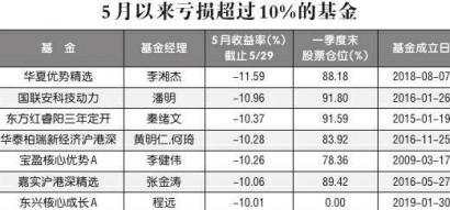 """5月超九成股基下跌 """"东方红""""亏超10% 东兴核心成长连续两月大亏"""