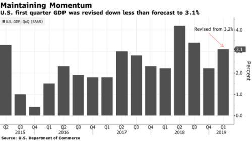 美国一季度GDP增速下修至3.1% 略超预期