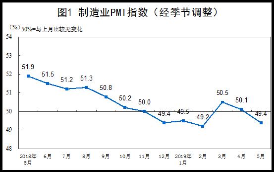 国家统计局:中国5月份PMI值为49.4% 同比4月有所回落