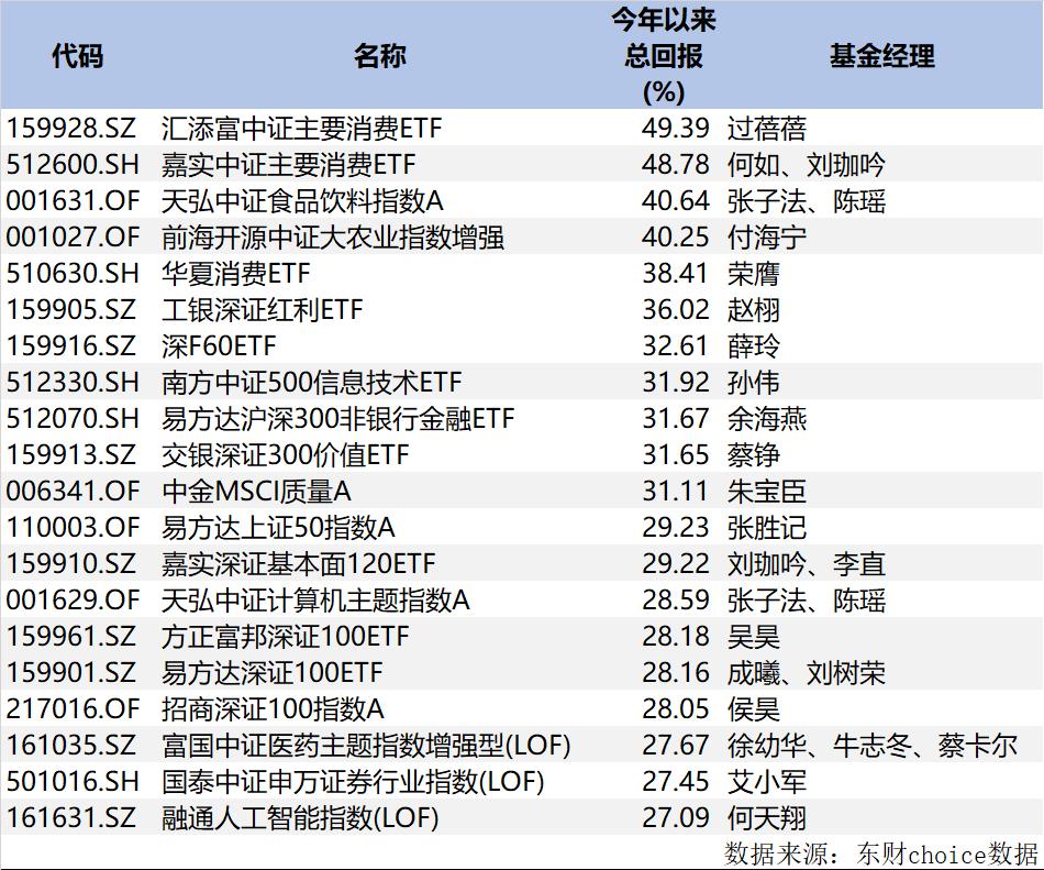 指数型基金收益率_五月收官,基金排名地震!主动冠军仍赚超56%,农业、消费类 ...