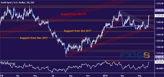今夜鲍威尔将令市场大感意外?黄金、原油走势分析,fxdd外汇交易平台哪个公司在使用