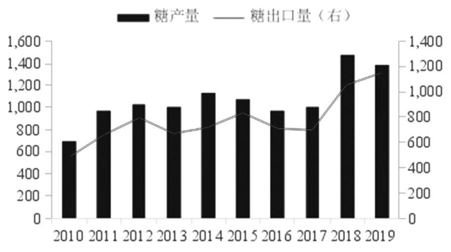 图为泰国2010—2019年白糖产量及出口量