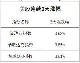 """美联储""""一个眼神"""",股市暴涨8万亿!(组图)"""
