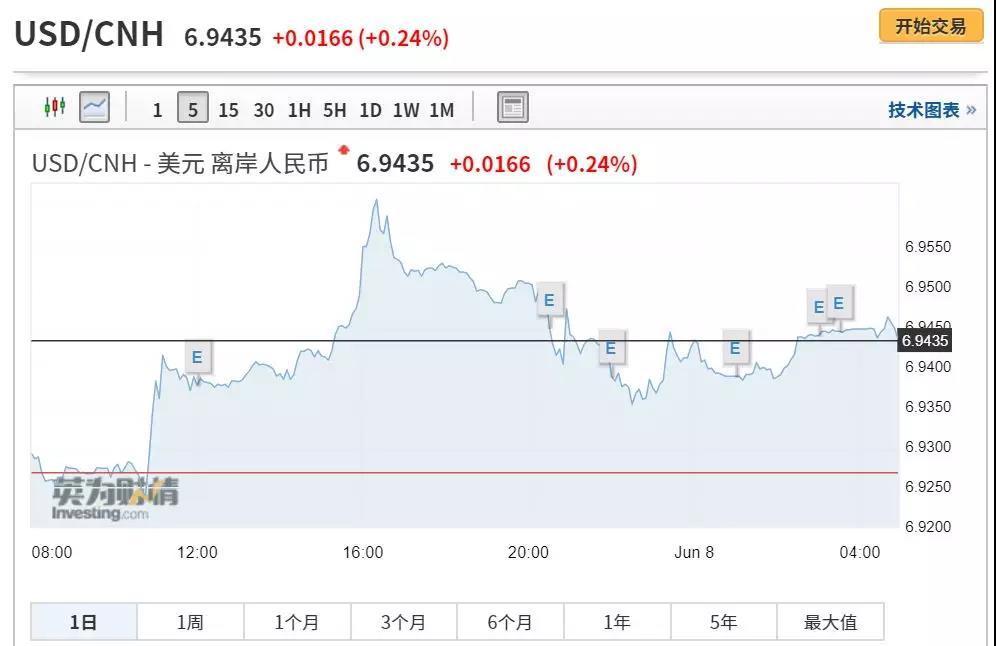 离岸人民币对美元汇率显著走低 一度跌破6.96关口