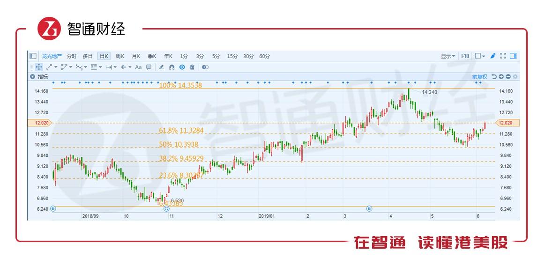 (富途证券,日线图,截至2019年6月6日)