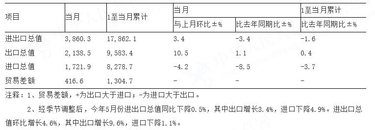 今年前5月中国对美出口微降 进口同比减少四分之一|英国abc外汇平台