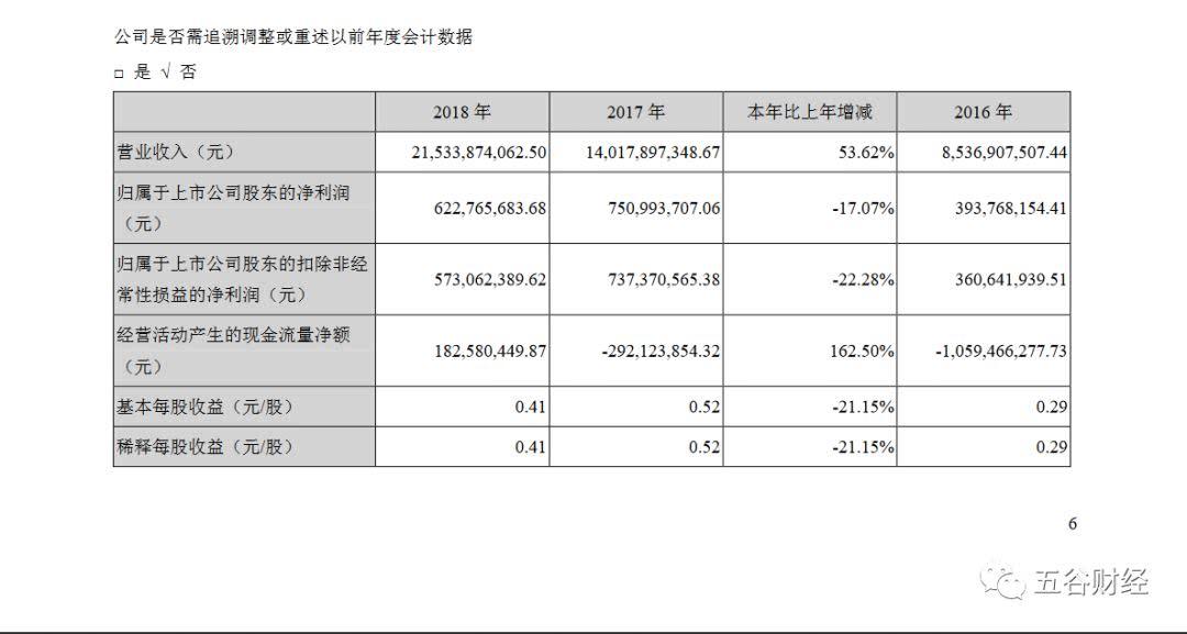 泸州老窖接盘的跨境通:2018营收增50% 净利降17%