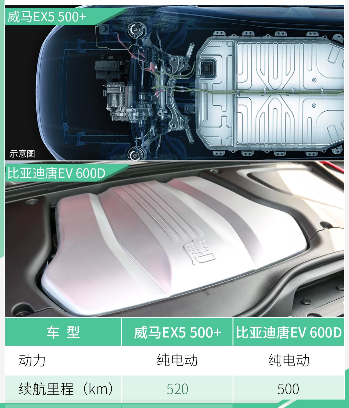 威馬EX5推全新車型 續航達520km