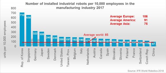 2017年各國工業機器人滲透率。圖片來源:IFR