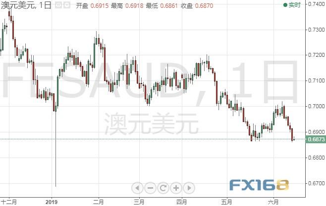 本周这些大事恐点燃市场行情 黄金、欧元、英镑分析