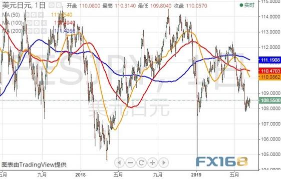 小心美联储今晚意外降息 美元指数、欧元前景分析