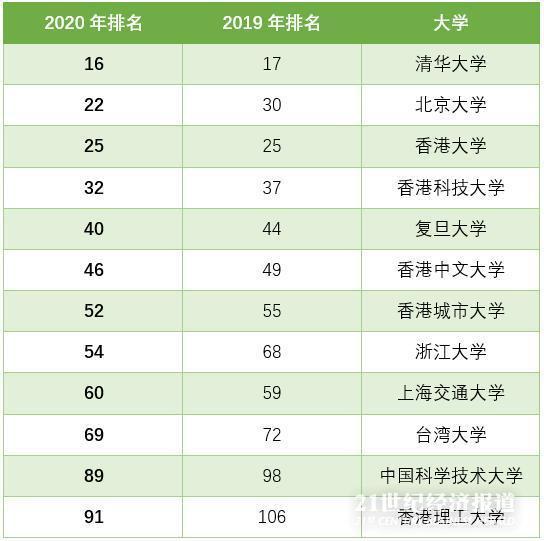 北京大学排名_北京大学