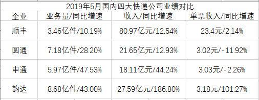2019年5月四大快遞公司經營數據對比 制表:汪建君