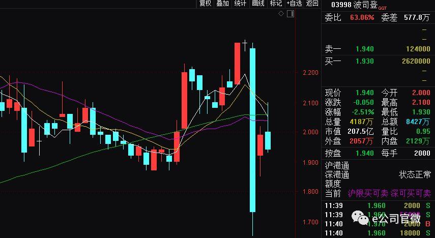 火速回怼做空机构 中信证券:波司登股价还能涨46%
