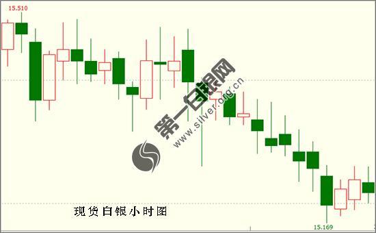 """白银期货行情:鲍威尔不够""""鸽"""" 美元短线急拉 现货白银受牵连震荡下滑"""
