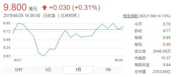 近一个月内小米股票的走势表现