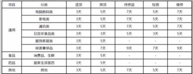 京東自營供應商售后服務規則出爐:大多商品退貨時效僅為3天