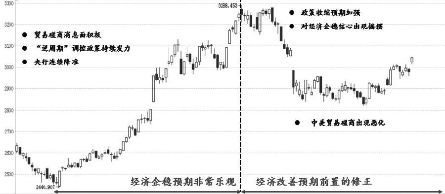 图为年初以来A股市场核心交易逻辑梳理
