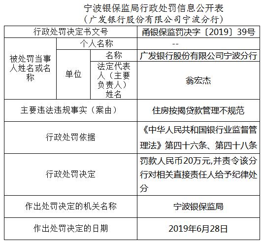 广发银行宁波违法遭罚20万 住房按揭贷款管理不规范