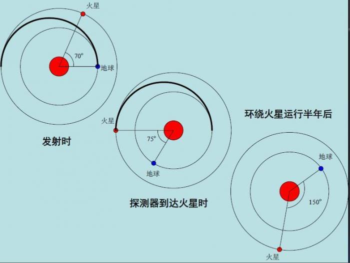 德孝中�A周刊文摘:中���⒂�2020首探火星,探�y生命信息、探�移民前景