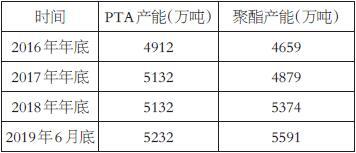 表为近几年我国PTA-PET产能情况